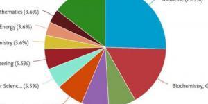 جامعة الإسكندرية تنشر 32 بحثًا جديدًا بـ« منصة Scopus» العالمية