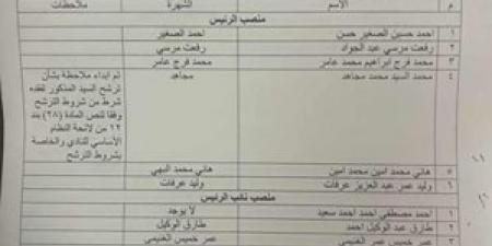 67 مرشحًا لانتخابات نادي سموحة الرياضي بالإسكندرية