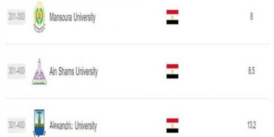 التصنيف العالمي «شنغهاي» الصيني ...جامعة الإسكندرية ضمن أعلى 500 جامعة للتخصصات بالعالم 2021