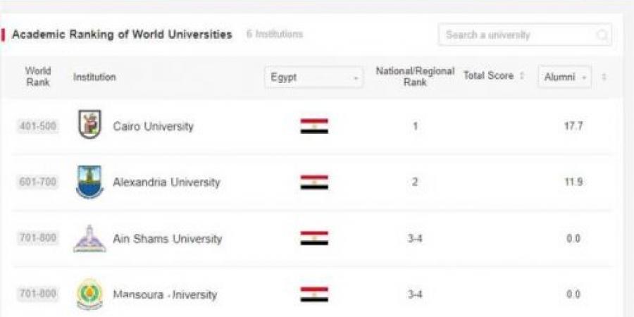 «العلوم الإنسانية» تتصدر بـ 38.3%.. جامعة الإسكندرية تنشر 61 بحثًا على منصة «Scopus» العالمية